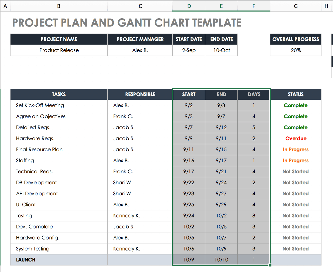 Calculate Task Duration