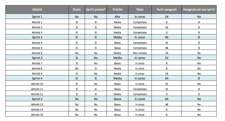 Modelli Excel Gratis Per La Gestione Dei Progetti Agili