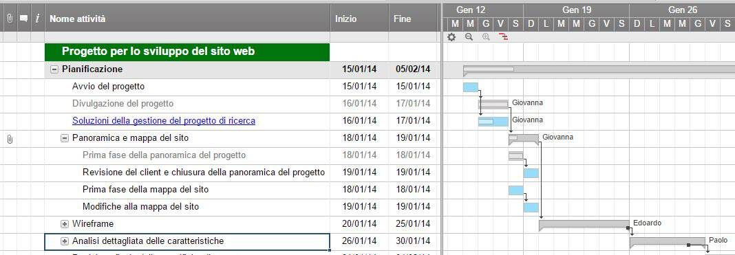 Software online per diagrammi di gantt smartsheet for Progetto online